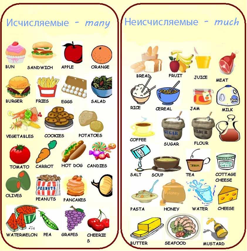 правила питания при сжигании жира