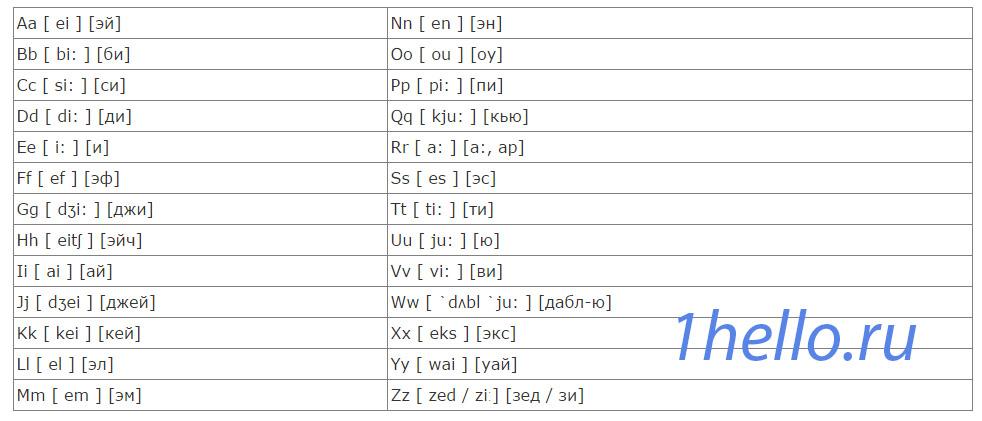 Английский алфавит с транксрипциями и русским произношением