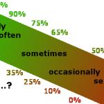 наречия частоты в английском