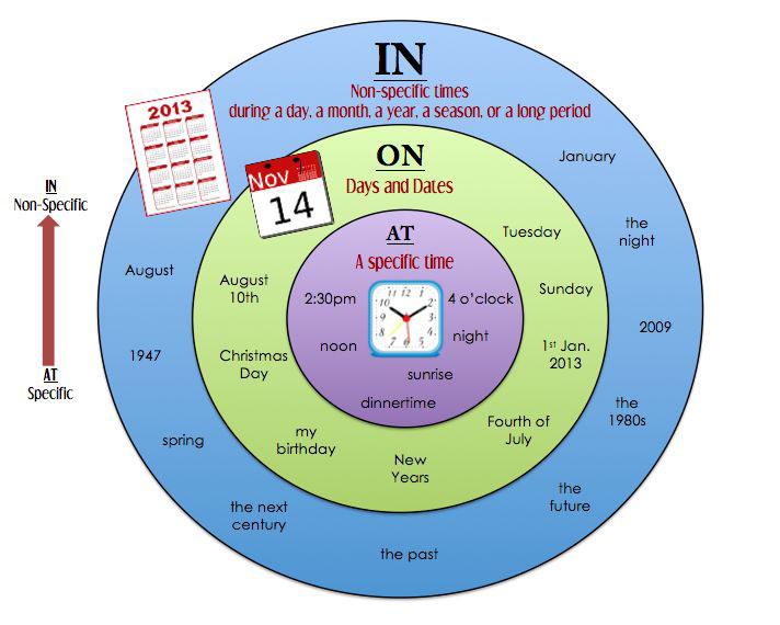 Предлоги времени в английском языке - картинка